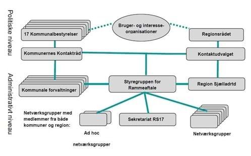 Rammeaftalens organisationsdiagram